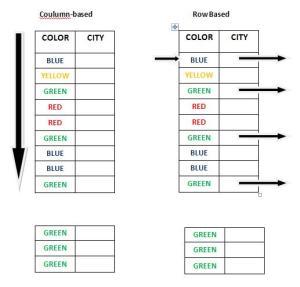 sybase-column-based